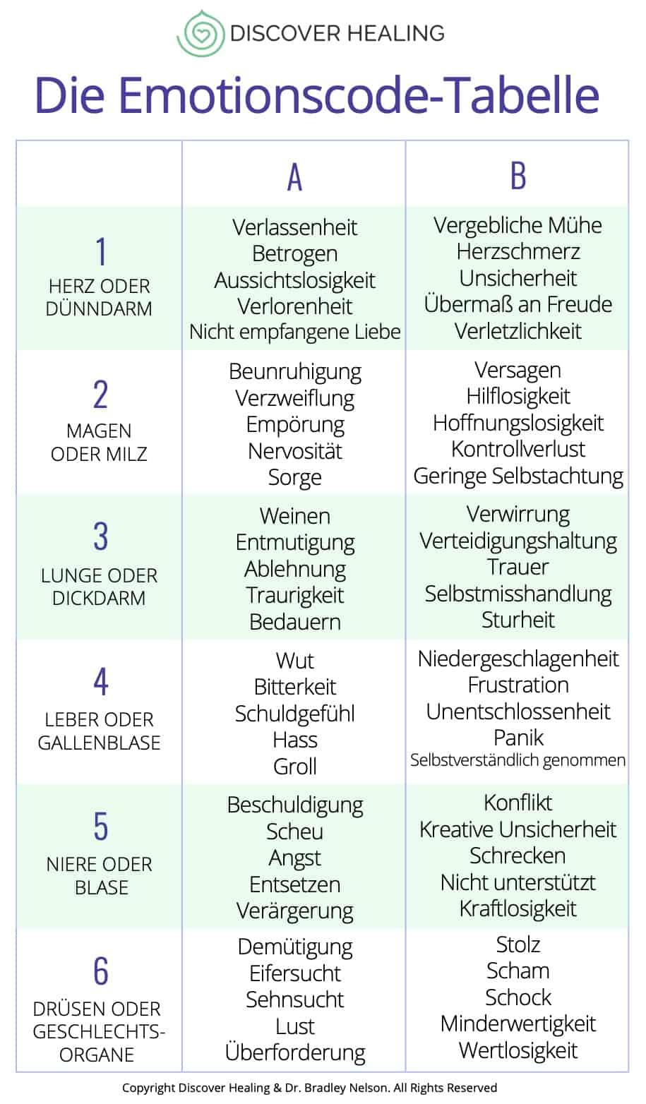 Die Emotionscode Tabelle: Eine Anleitung